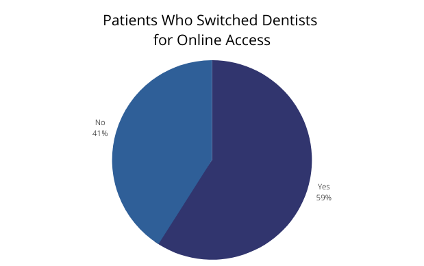 Patients Who Switched Dentists for Online Access