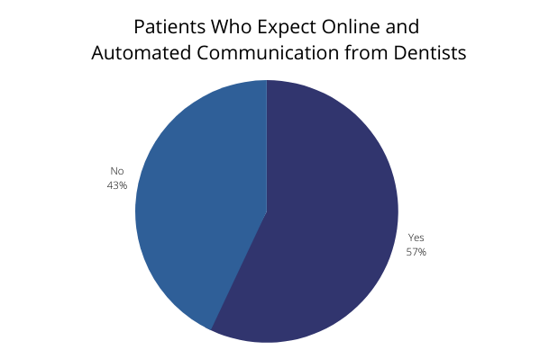 Patients Who Expect Online and Automated Communication from Dentists
