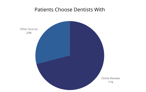 Patients Choose Dentists With